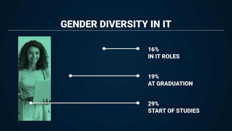 Gender Diversity in IT, 29% at start of studies, 19% at graduation, 16% in IT roles.