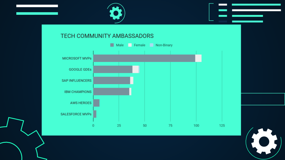 Tech community ambassadors by gender in Germany (Microsoft, Google, SAP, IBM, Amazon, Salesforce).
